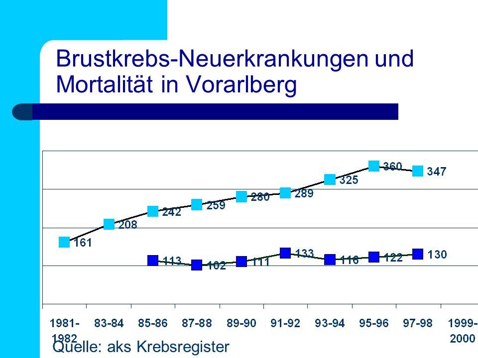 Brustkrebs-Neuerkrankungen und Mortalität in Vorarlberg Quelle: aks Krebsregister
