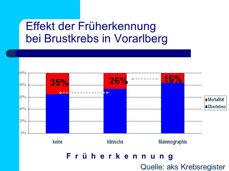 Effekt der Früherkennung bei Brustkrebs in Vorarlberg 35% 26% 16% F r ü h e r k e n n u n g Quelle: aks Krebsregister