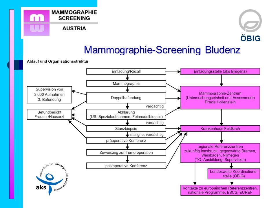 ÖBIG Mammographie-Screening Bludenz