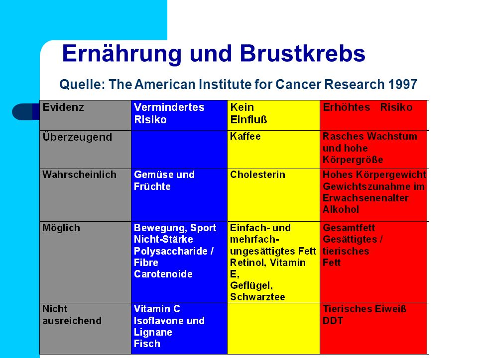 Ernährung und Brustkrebs Quelle: The American Institute for Cancer Research 1997