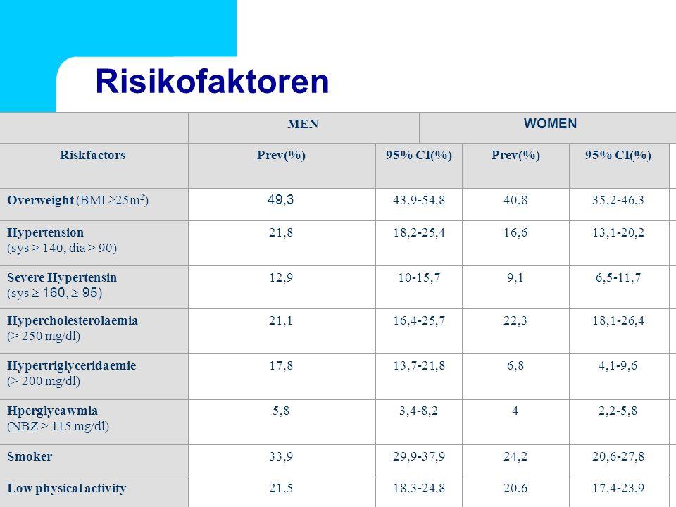 Prävalenzschätzung 1999 unter Berücksichtung von Stratifizierung und Bevölkerungszahl 1999 (25-64 Jahre, geschlechtsspezifisch) MEN WOMEN RiskfactorsP