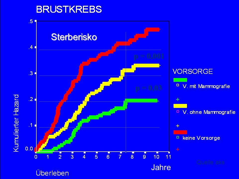 p = 0,001 p = 0,03 Sterberisko Quelle aks Jahre