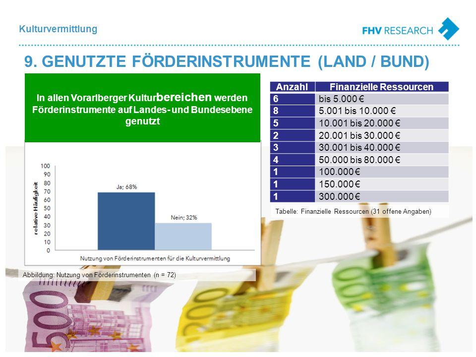 Kulturvermittlung Abbildung: Nutzung von Förderinstrumenten (n = 72) AnzahlFinanzielle Ressourcen 6bis 5.000 85.001 bis 10.000 510.001 bis 20.000 220.001 bis 30.000 330.001 bis 40.000 450.000 bis 80.000 1100.000 1150.000 1300.000 In allen Vorarlberger Kultur bereichen werden Förderinstrumente auf Landes- und Bundesebene genutzt Tabelle: Finanzielle Ressourcen (31 offene Angaben) 9.