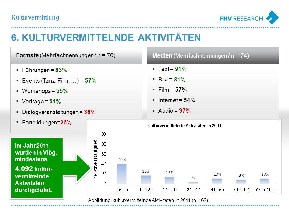 Kulturvermittlung Formate (Mehrfachnennungen / n = 76) Führungen = 63% Events (Tanz, Film, …) = 57% Workshops = 55% Vorträge = 51% Dialogveranstaltungen = 36% Fortbildungen=26% Text = 91% Bild = 81% Film = 57% Internet = 54% Audio = 37% Medien (Mehrfachnennungen / n = 74) 6.