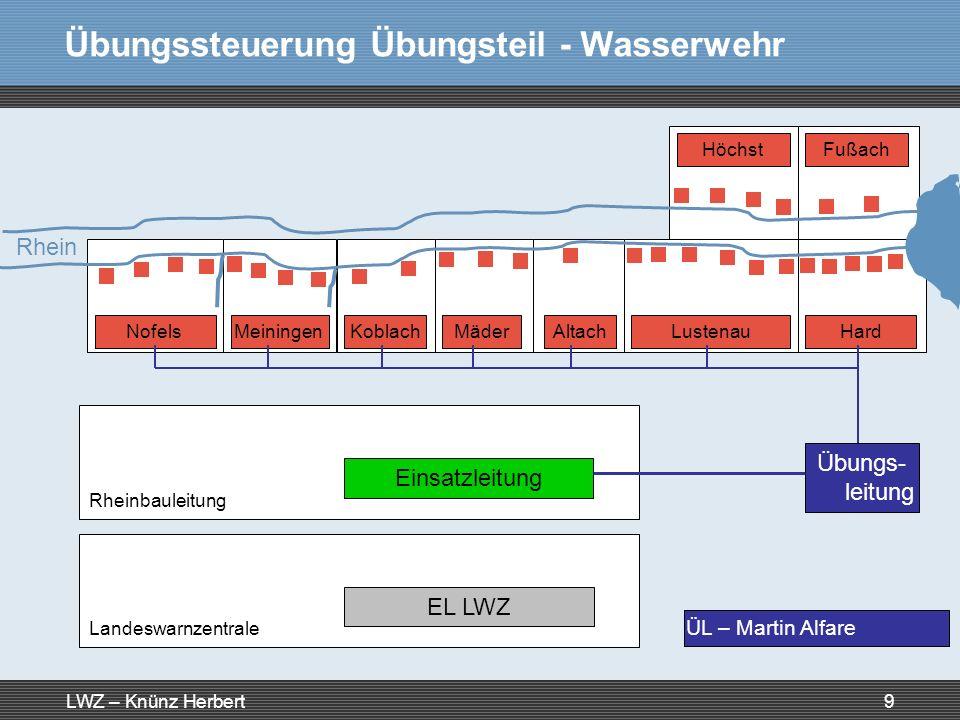 LWZ – Knünz Herbert9 Übungssteuerung Übungsteil - Wasserwehr NofelsMeiningenKoblachMäderAltachLustenauHard FußachHöchst Rhein Einsatzleitung Rheinbaul