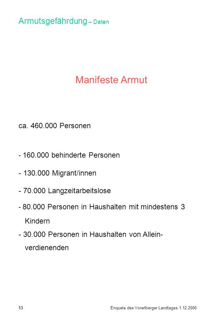 Armutsgefährdung – Daten Manifeste Armut ca. 460.000 Personen - 160.000 behinderte Personen - 130.000 Migrant/innen - 70.000 Langzeitarbeitslose - 80.