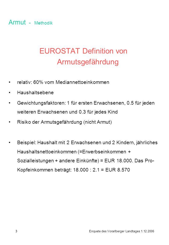 Armut - Methodik EUROSTAT Definition von Armutsgefährdung relativ: 60% vom Mediannettoeinkommen Haushaltsebene Gewichtungsfaktoren: 1 für ersten Erwac