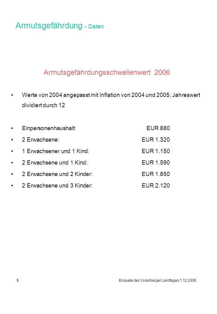 Armutsgefährdung - Daten Armutsgefährdungsschwellenwert 2006 Werte von 2004 angepasst mit Inflation von 2004 und 2005; Jahreswert dividiert durch 12 Einpersonenhaushalt:EUR 880 2 Erwachsene:EUR 1.320 1 Erwachsener und 1 Kind:EUR 1.150 2 Erwachsene und 1 Kind:EUR 1.590 2 Erwachsene und 2 Kinder:EUR 1.850 2 Erwachsene und 3 Kinder:EUR 2.120 5 Enquete des Vorarlberger Landtages 1.12.2006