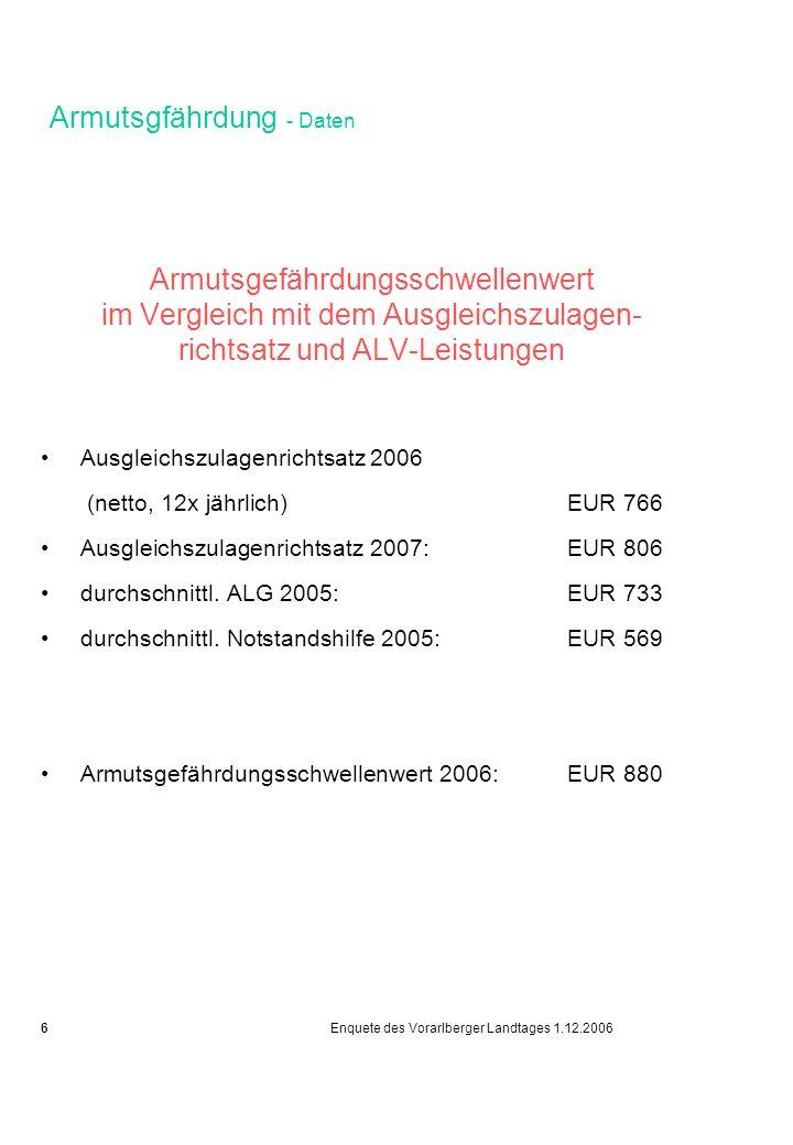 Armutsgfährdung - Daten Armutsgefährdungsschwellenwert im Vergleich mit dem Ausgleichszulagen- richtsatz und ALV-Leistungen Ausgleichszulagenrichtsatz 2006 (netto, 12x jährlich)EUR 766 Ausgleichszulagenrichtsatz 2007: EUR 806 durchschnittl.