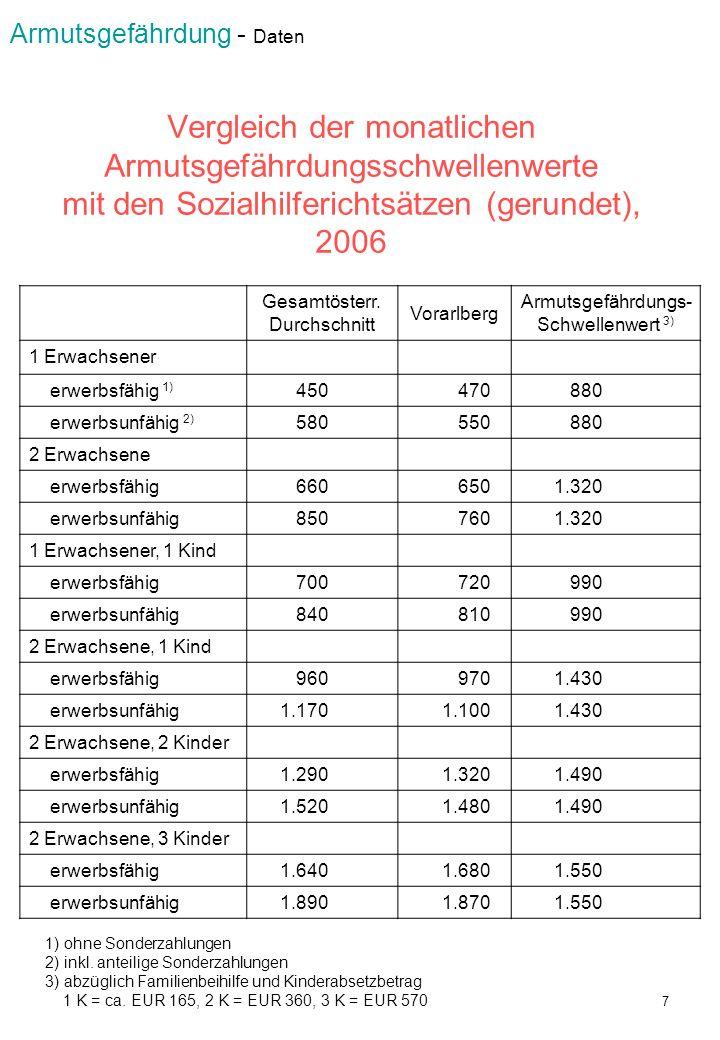 Vergleich der monatlichen Armutsgefährdungsschwellenwerte mit den Sozialhilferichtsätzen (gerundet), 2006 Gesamtösterr. Durchschnitt Vorarlberg Armuts