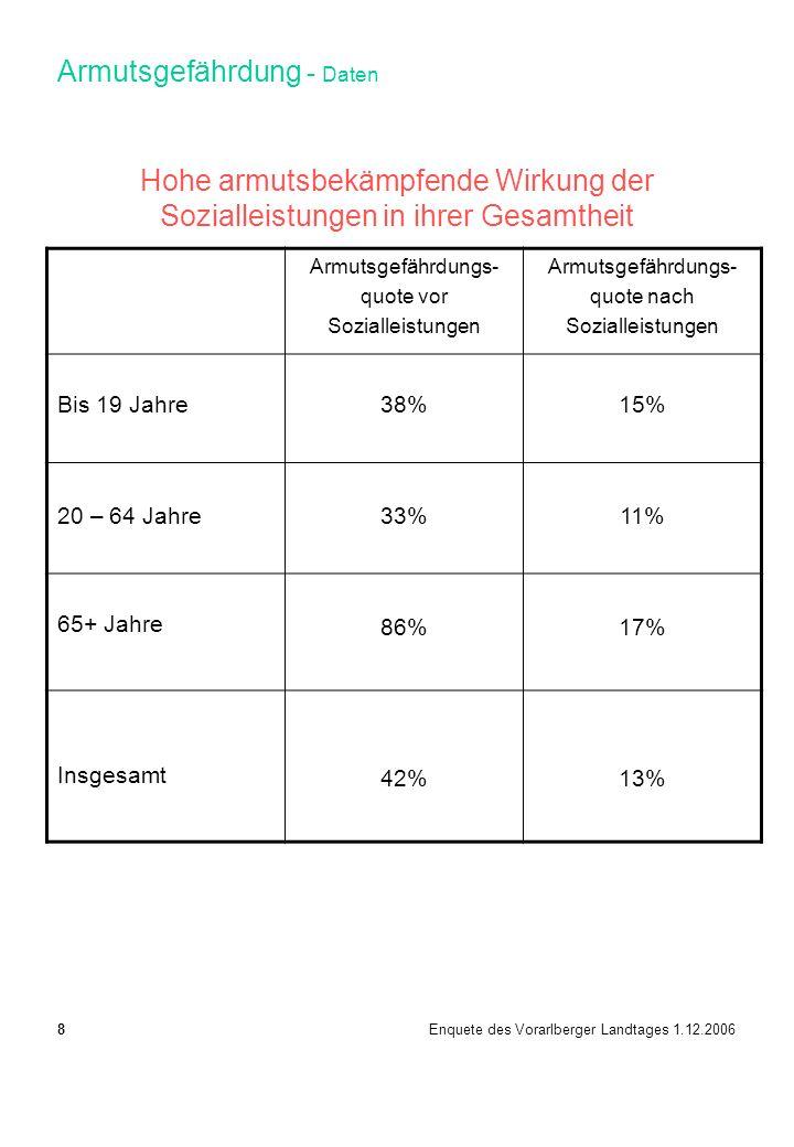 Hohe armutsbekämpfende Wirkung der Sozialleistungen in ihrer Gesamtheit Armutsgefährdungs- quote vor Sozialleistungen Armutsgefährdungs- quote nach Sozialleistungen Bis 19 Jahre38%15% 20 – 64 Jahre33%11% 65+ Jahre 86%17% Insgesamt 42%13% 8 Enquete des Vorarlberger Landtages 1.12.2006 Armutsgefährdung - Daten