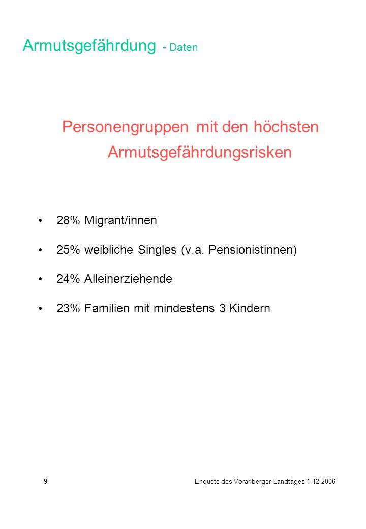 Personengruppen mit den höchsten Armutsgefährdungsrisken 28% Migrant/innen 25% weibliche Singles (v.a. Pensionistinnen) 24% Alleinerziehende 23% Famil