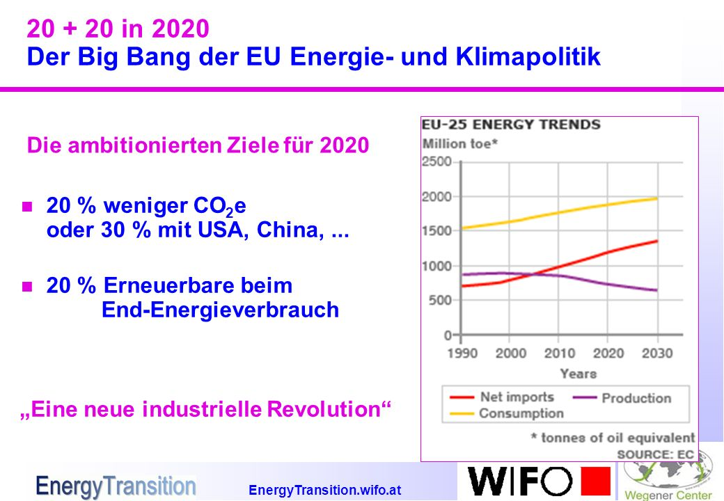 EnergyTransition.wifo.at 20 + 20 in 2020 Der Big Bang der EU Energie- und Klimapolitik n 20 % weniger CO 2 e oder 30 % mit USA, China,...