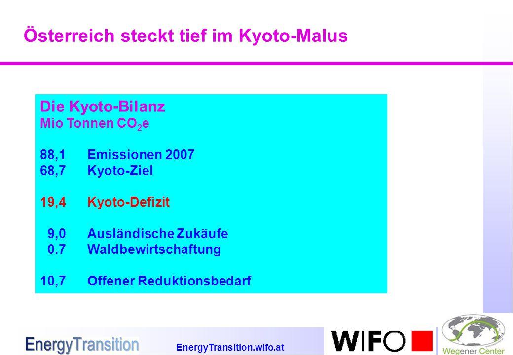 EnergyTransition.wifo.at Österreich steckt tief im Kyoto-Malus Die Kyoto-Bilanz Mio Tonnen CO 2 e 88,1Emissionen 2007 68,7Kyoto-Ziel 19,4Kyoto-Defizit 9,0Ausländische Zukäufe 0.7Waldbewirtschaftung 10,7Offener Reduktionsbedarf