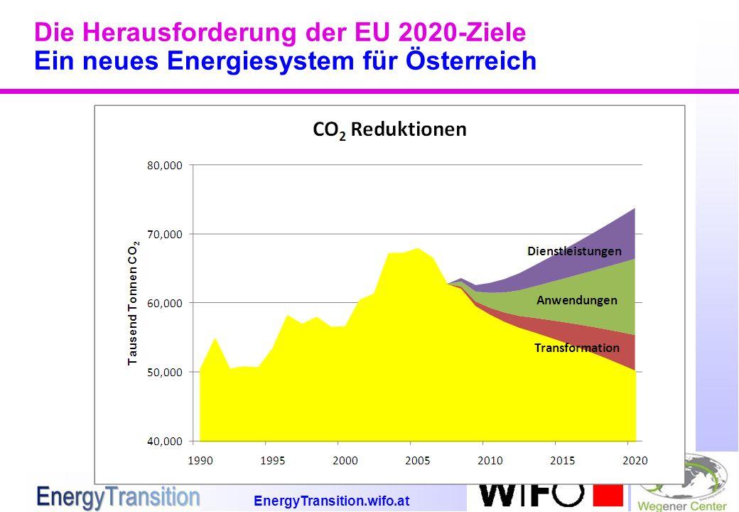 EnergyTransition.wifo.at Die Herausforderung der EU 2020-Ziele Ein neues Energiesystem für Österreich