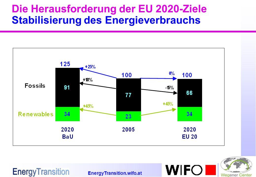 EnergyTransition.wifo.at Die Herausforderung der EU 2020-Ziele Stabilisierung des Energieverbrauchs