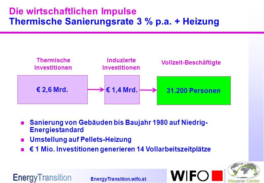 EnergyTransition.wifo.at Die wirtschaftlichen Impulse Thermische Sanierungsrate 3 % p.a. + Heizung 2,6 Mrd. 1,4 Mrd. Thermische Investitionen Induzier