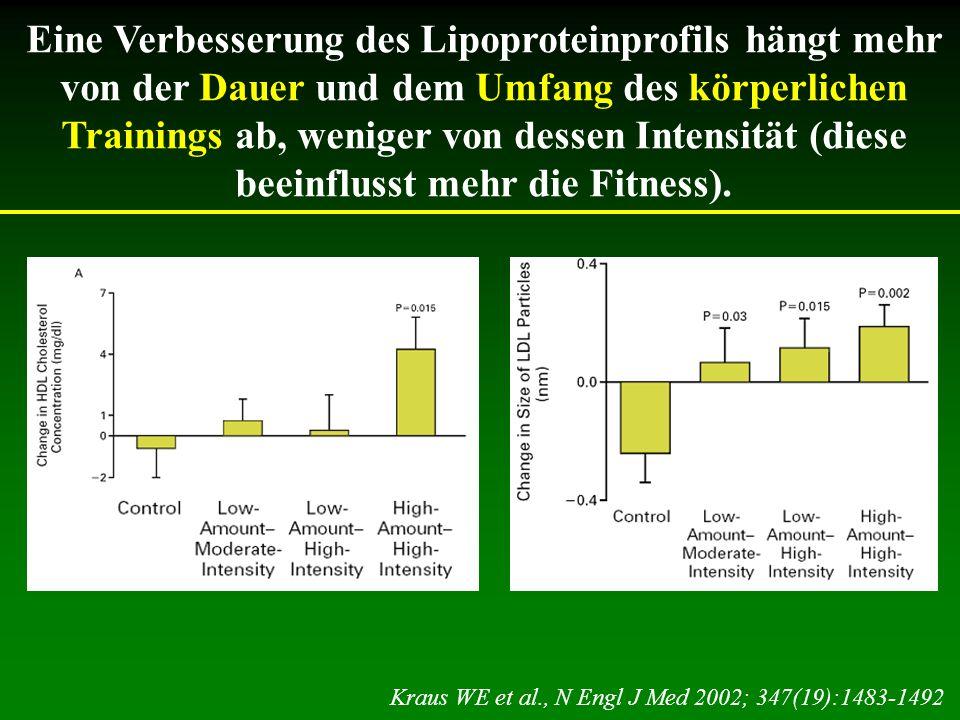 Eine Verbesserung des Lipoproteinprofils hängt mehr von der Dauer und dem Umfang des körperlichen Trainings ab, weniger von dessen Intensität (diese b