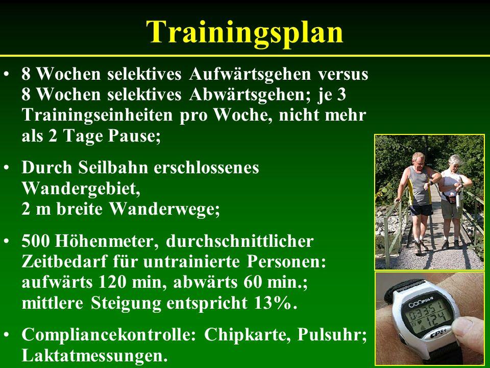 Trainingsplan 8 Wochen selektives Aufwärtsgehen versus 8 Wochen selektives Abwärtsgehen; je 3 Trainingseinheiten pro Woche, nicht mehr als 2 Tage Paus