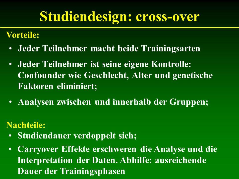 Studiendesign: cross-over Jeder Teilnehmer macht beide Trainingsarten Jeder Teilnehmer ist seine eigene Kontrolle: Confounder wie Geschlecht, Alter un