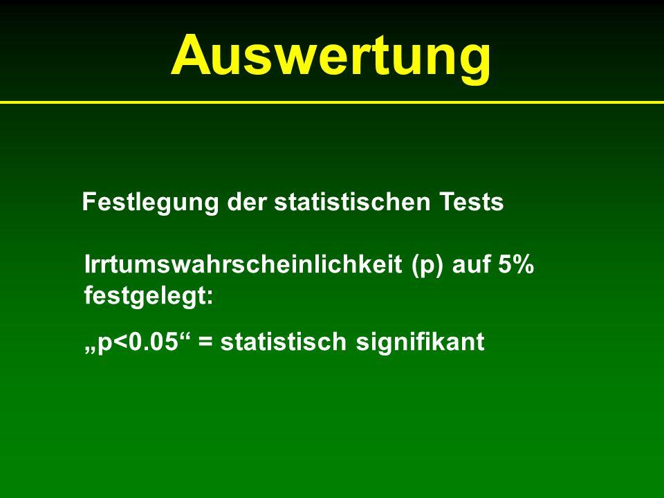 Auswertung Festlegung der statistischen Tests Irrtumswahrscheinlichkeit (p) auf 5% festgelegt: p<0.05 = statistisch signifikant