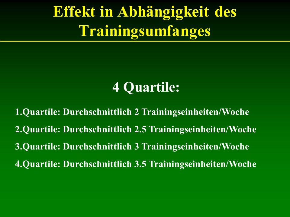 Effekt in Abhängigkeit des Trainingsumfanges 4 Quartile: 1.Quartile: Durchschnittlich 2 Trainingseinheiten/Woche 2.Quartile: Durchschnittlich 2.5 Trai