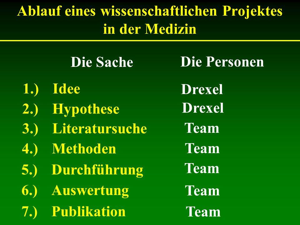 Ablauf eines wissenschaftlichen Projektes in der Medizin 1.)Idee 2.)Hypothese 3.)Literatursuche 4.)Methoden 5.)Durchführung 6.)Auswertung 7.)Publikati