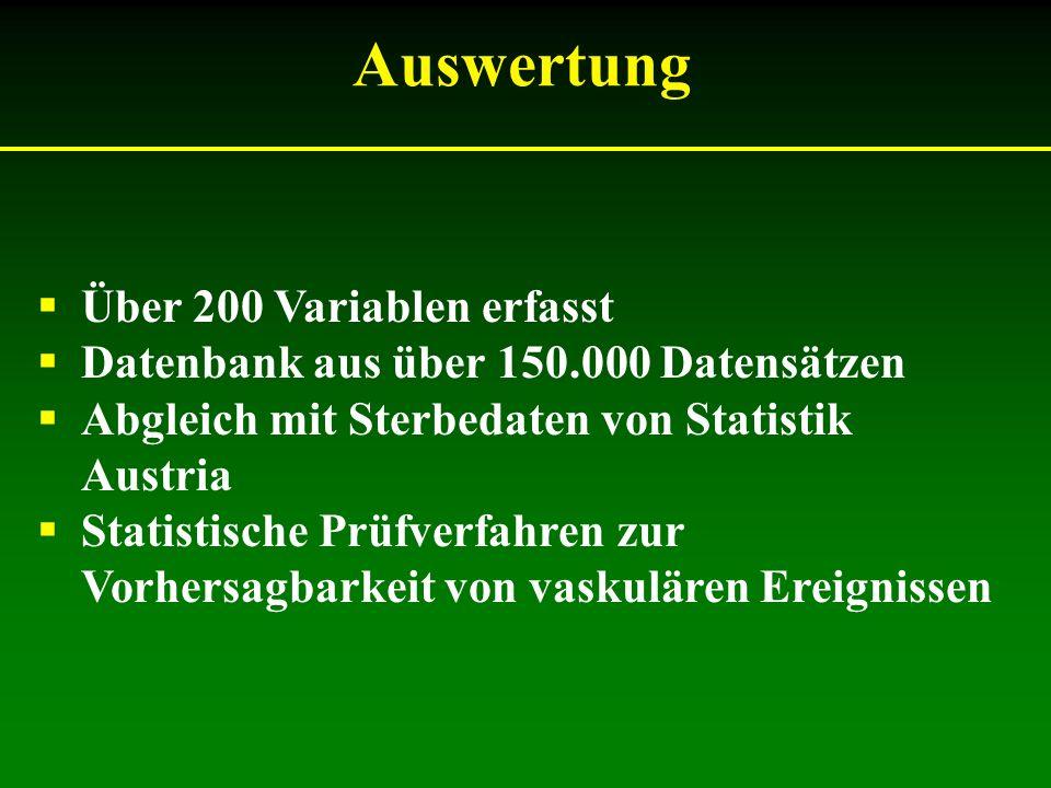 Über 200 Variablen erfasst Datenbank aus über 150.000 Datensätzen Abgleich mit Sterbedaten von Statistik Austria Statistische Prüfverfahren zur Vorher