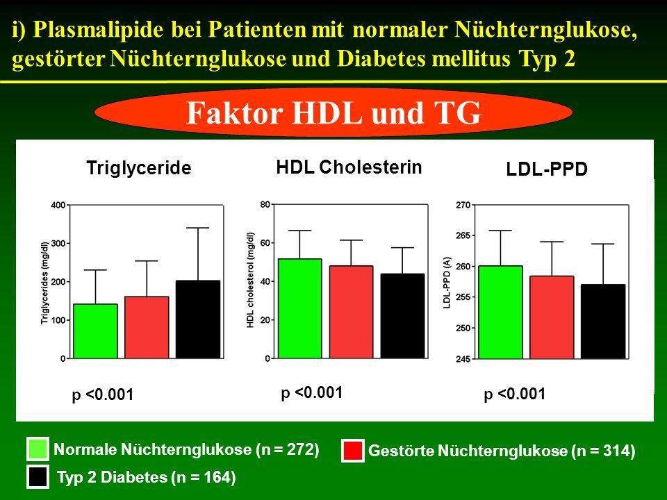 Triglyceride HDL Cholesterin LDL-PPD p <0.001 Normale Nüchternglukose (n = 272) Gestörte Nüchternglukose (n = 314) Typ 2 Diabetes (n = 164) i) Plasmal