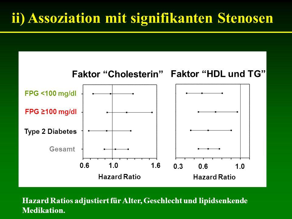 ii) Assoziation mit signifikanten Stenosen Faktor Cholesterin Faktor HDL und TG FPG <100 mg/dl FPG 100 mg/dl Type 2 Diabetes Gesamt 0.6 1.0 1.6 0.3 0.