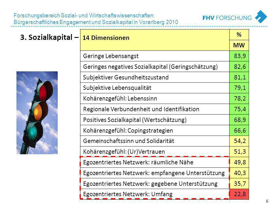 6 Forschungsbereich Sozial- und Wirtschaftswissenschaften: Bürgerschaftliches Engagement und Sozialkapital in Vorarlberg 2010 % MW Geringe Lebensangst83,9 Geringes negatives Sozialkapital (Geringschätzung)82,6 Subjektiver Gesundheitszustand81,1 Subjektive Lebensqualität79,1 Kohärenzgefühl: Lebenssinn78,2 Regionale Verbundenheit und Identifikation75,4 Positives Sozialkapital (Wertschätzung)68,9 Kohärenzgefühl: Copingstrategien66,6 Gemeinschaftssinn und Solidarität54,2 Kohärenzgefühl: (Ur)Vertrauen51,3 Egozentriertes Netzwerk: räumliche Nähe49,8 Egozentriertes Netzwerk: empfangene Unterstützung40,3 Egozentriertes Netzwerk: gegebene Unterstützung35,7 Egozentriertes Netzwerk: Umfang22,8 3.