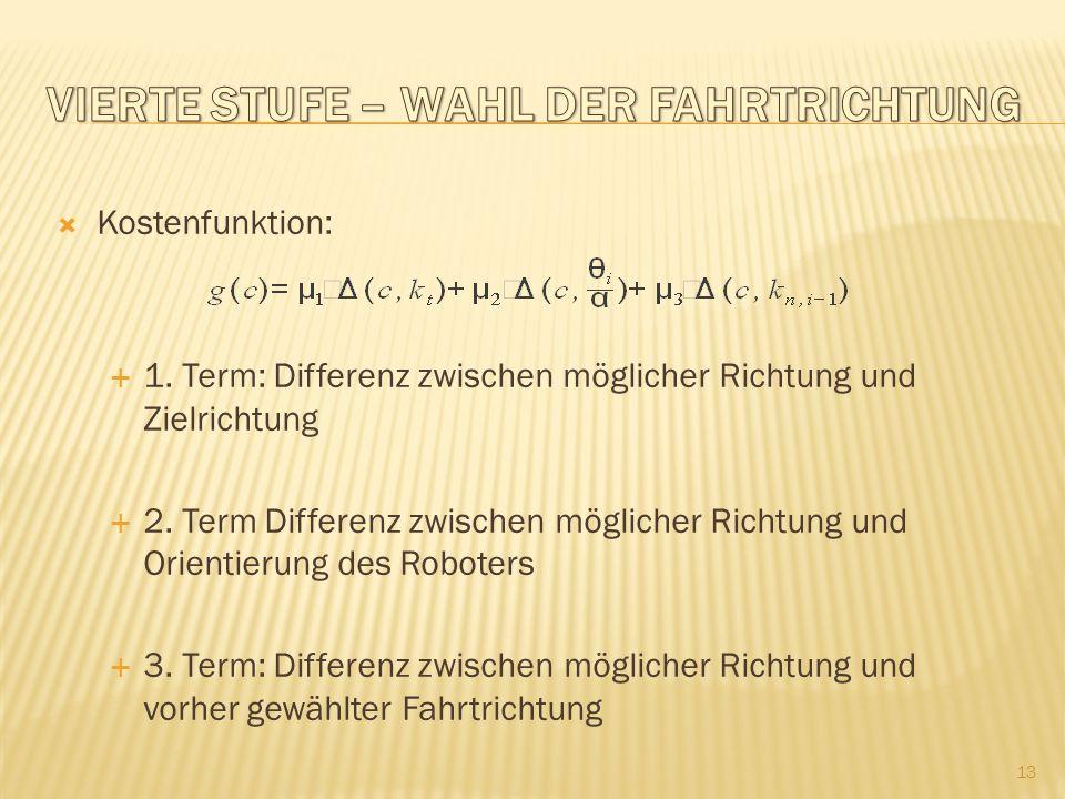 Kostenfunktion: 1.Term: Differenz zwischen möglicher Richtung und Zielrichtung 2.