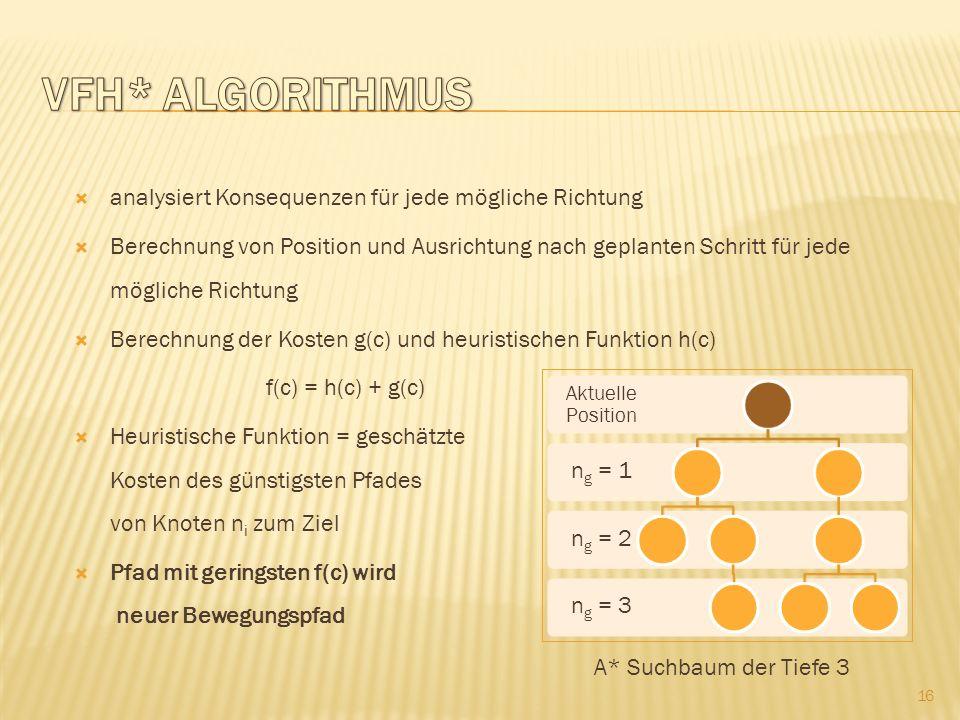 analysiert Konsequenzen für jede mögliche Richtung Berechnung von Position und Ausrichtung nach geplanten Schritt für jede mögliche Richtung Berechnung der Kosten g(c) und heuristischen Funktion h(c) f(c) = h(c) + g(c) Heuristische Funktion = geschätzte Kosten des günstigsten Pfades von Knoten n i zum Ziel Pfad mit geringsten f(c) wird neuer Bewegungspfad 16 A* Suchbaum der Tiefe 3