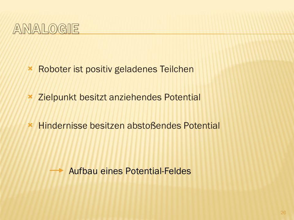 Roboter ist positiv geladenes Teilchen Zielpunkt besitzt anziehendes Potential Hindernisse besitzen abstoßendes Potential Aufbau eines Potential-Feldes 26