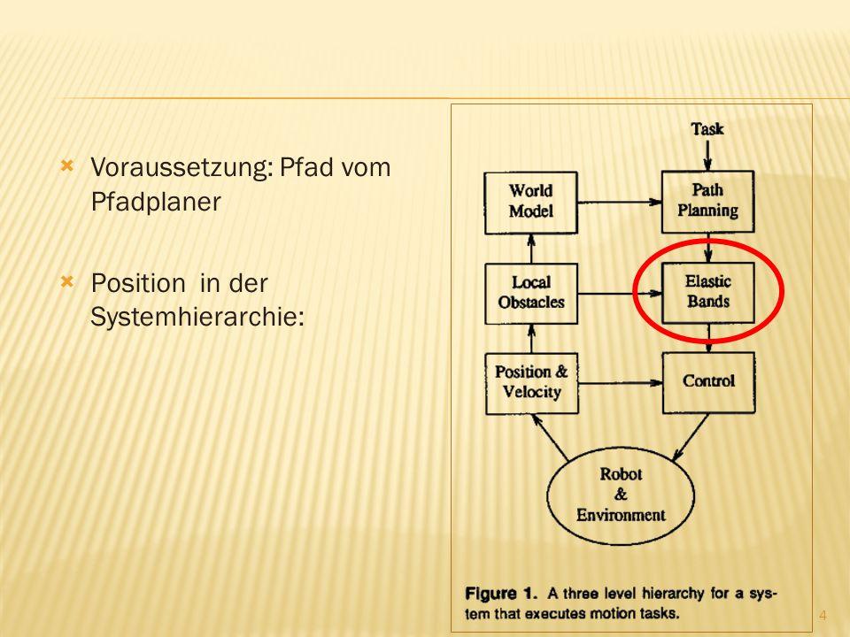 Voraussetzung: Pfad vom Pfadplaner Position in der Systemhierarchie: 4