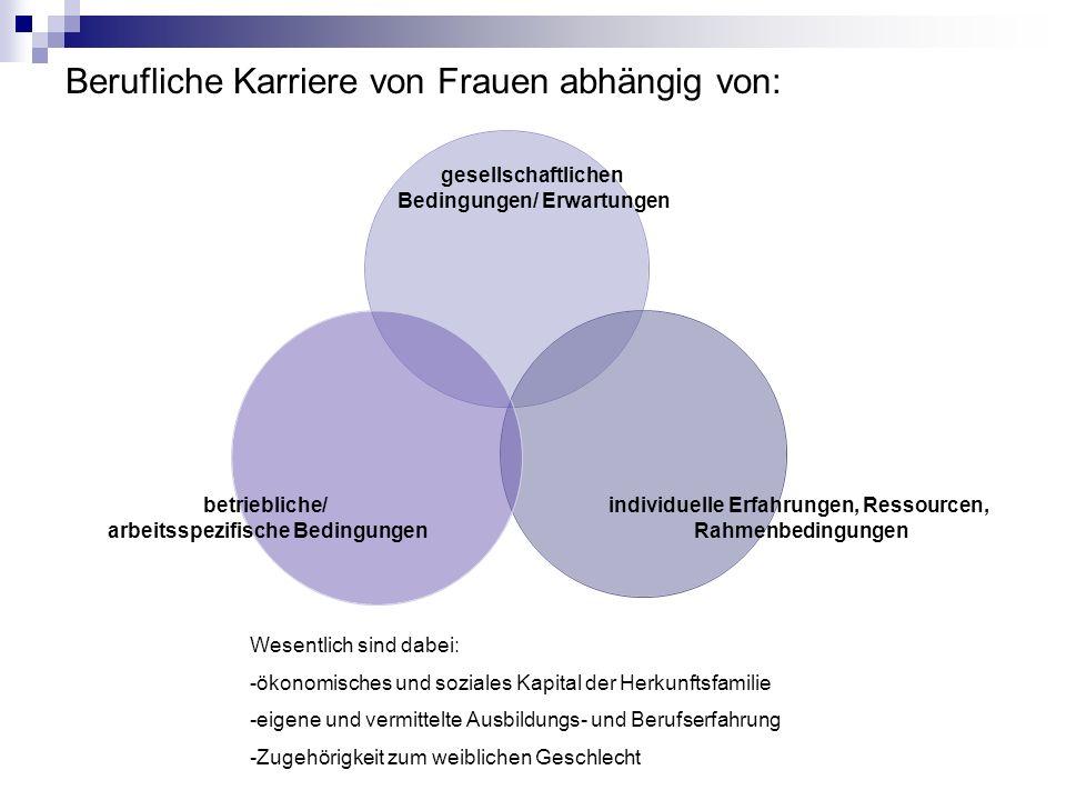 Berufliche Karriere von Frauen abhängig von: gesellschaftlichen Bedingungen/ Erwartungen individuelle Erfahrungen, Ressourcen, Rahmenbedingungen betri