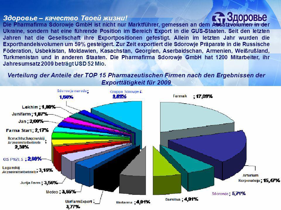 Verteilung der Anteile der TOP 15 Pharmazeutischen Firmen nach den Ergebnissen der Exporttätigkeit für 2009 Здоровье – качество Твоей жизни! Die Pharm