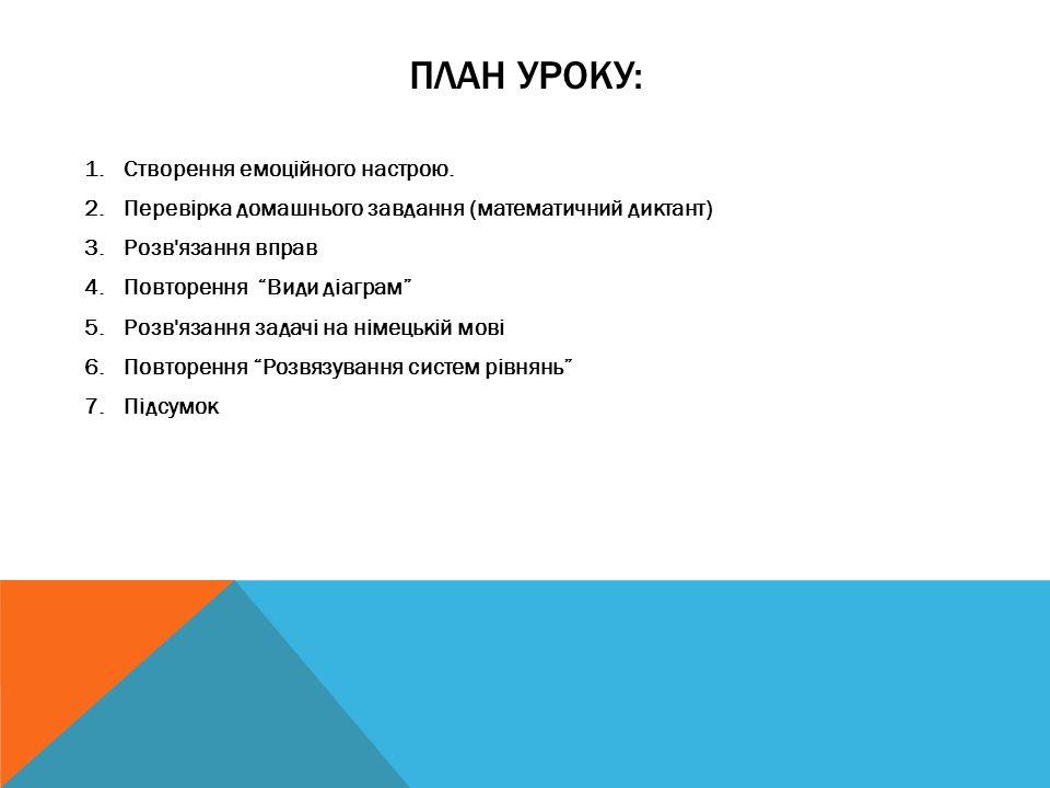 ПЛАН УРОКУ: 1.Створення емоційного настрою. 2.Перевірка домашнього завдання (математичний диктант) 3.Розв'язання вправ 4.Повторення Види діаграм 5.Роз
