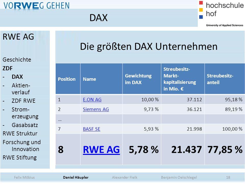 18 Die größten DAX Unternehmen PositionName Gewichtung im DAX Streubesitz- Markt- kapitalisierung in Mio. Streubesitz- anteil 1E.ON AG10,00 %37.11295,