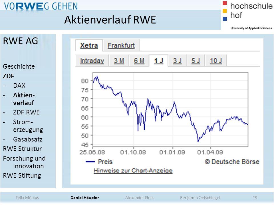 19 Aktienverlauf RWE Felix Möbius Daniel Häupler Alexander Fielk Benjamin Oelschlegel RWE AG Geschichte ZDF -DAX -Aktien- verlauf -ZDF RWE -Strom- erz