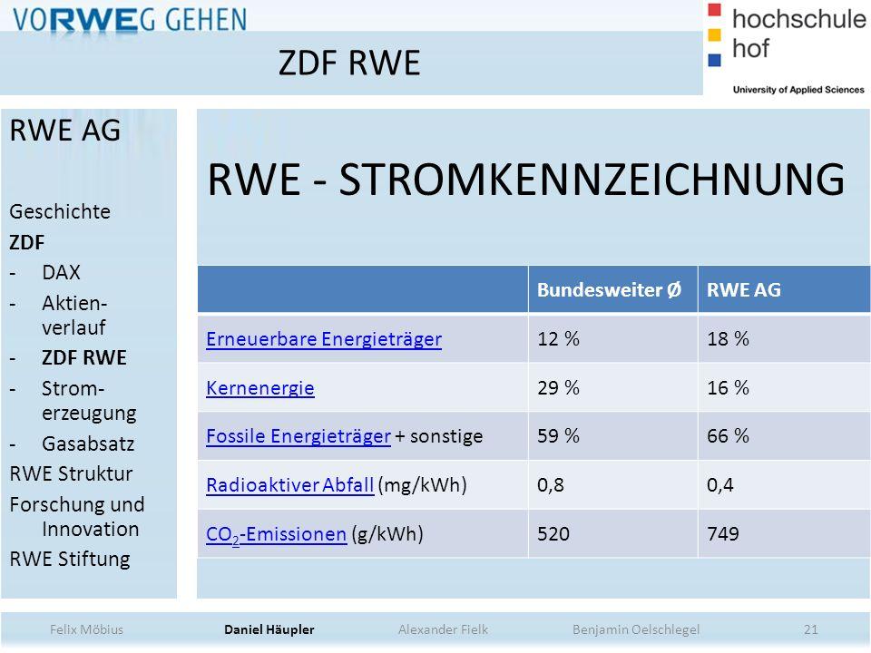 21 RWE - STROMKENNZEICHNUNG Bundesweiter ØRWE AG Erneuerbare Energieträger12 %18 % Kernenergie29 %16 % Fossile EnergieträgerFossile Energieträger + so