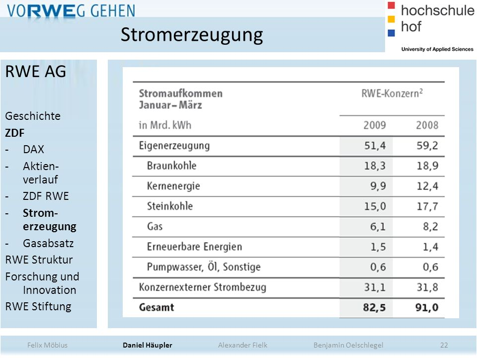 22 Stromerzeugung Felix Möbius Daniel Häupler Alexander Fielk Benjamin Oelschlegel RWE AG Geschichte ZDF -DAX -Aktien- verlauf -ZDF RWE -Strom- erzeug