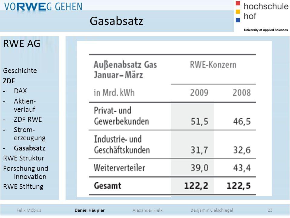 23 Gasabsatz Felix Möbius Daniel Häupler Alexander Fielk Benjamin Oelschlegel RWE AG Geschichte ZDF -DAX -Aktien- verlauf -ZDF RWE -Strom- erzeugung -