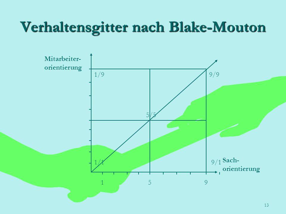 13 Verhaltensgitter nach Blake-Mouton Mitarbeiter- orientierung Sach- orientierung 1/1 195 1/99/9 9/1 5/5