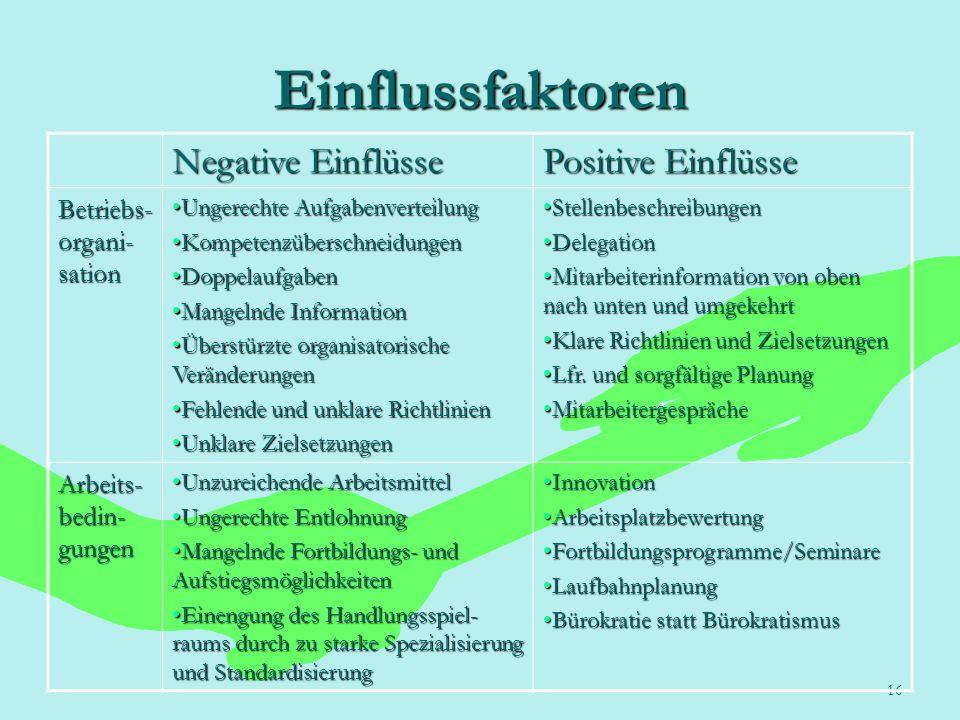 16 Einflussfaktoren Negative Einflüsse Positive Einflüsse Betriebs- organi- sation Ungerechte AufgabenverteilungUngerechte Aufgabenverteilung Kompeten