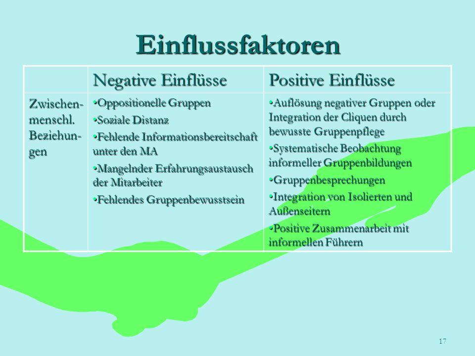 17 Einflussfaktoren Negative Einflüsse Positive Einflüsse Zwischen- menschl. Beziehun- gen Oppositionelle GruppenOppositionelle Gruppen Soziale Distan