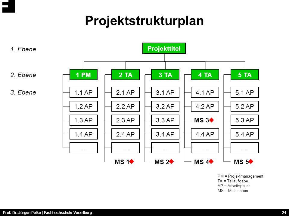 Prof.Dr. Jürgen Polke | Fachhochschule Vorarlberg24 Projektstrukturplan 1.