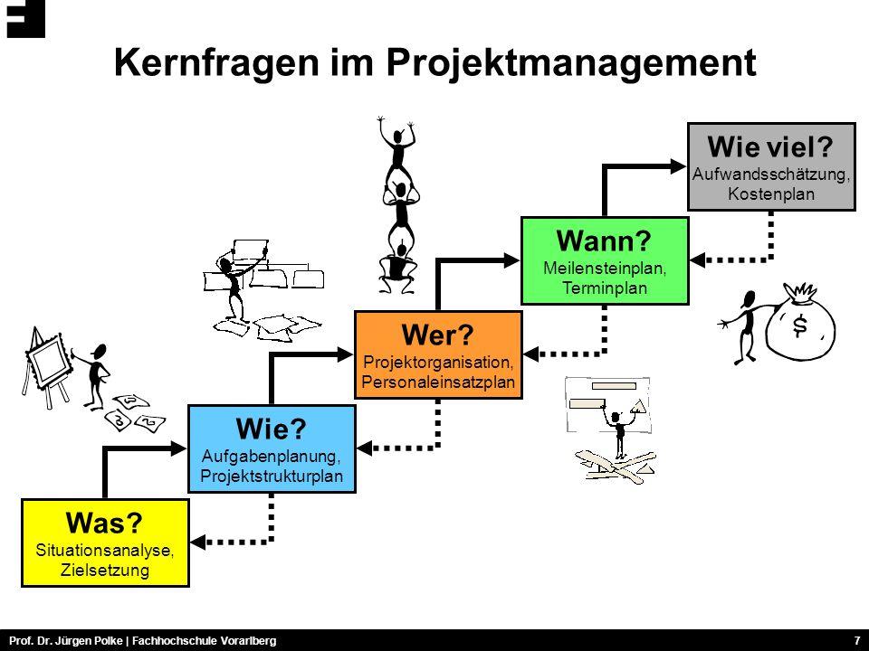 Prof.Dr. Jürgen Polke | Fachhochschule Vorarlberg7 Kernfragen im Projektmanagement Was.