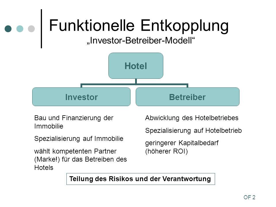 OF 2 Funktionelle Entkopplung Investor-Betreiber-Modell Hotel InvestorBetreiber Bau und Finanzierung der Immobilie Spezialisierung auf Immobilie wählt