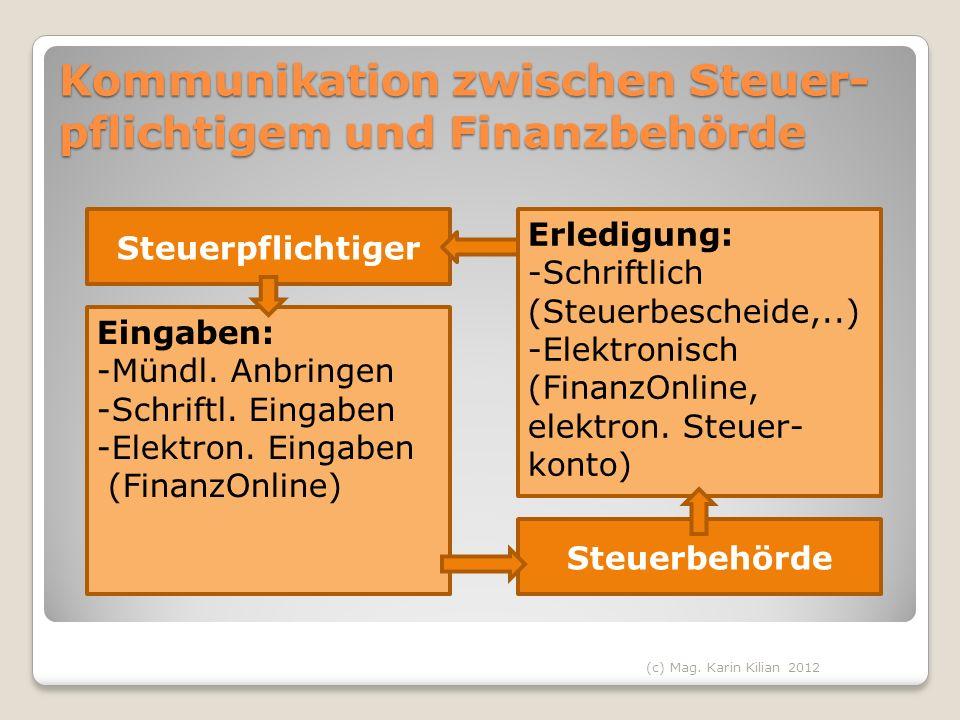 Kommunikation zwischen Steuer- pflichtigem und Finanzbehörde Steuerpflichtiger Eingaben: -Mündl. Anbringen -Schriftl. Eingaben -Elektron. Eingaben (Fi